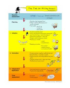 Talk for Writing Process Poster (A1)
